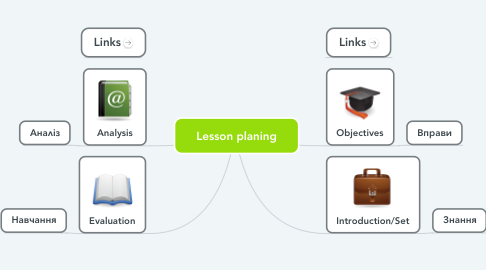 Mind Map: Lesson planing