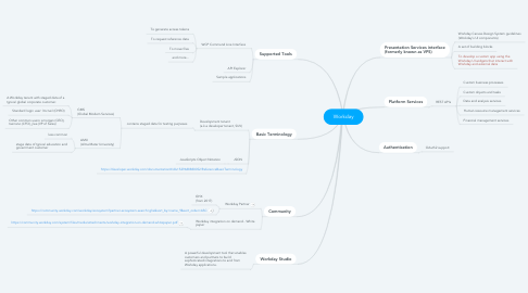 Mind Map: Workday