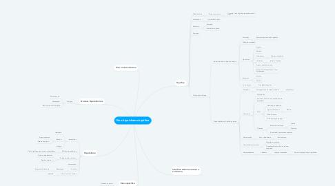 Mind Map: Eixo hipotálamo-hipófise