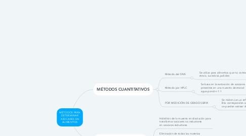 Mind Map: MÉTODOS PARA DETERMINAR AZÚCARES EN ALIMENTOS
