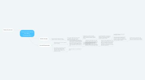 Mind Map: Protocolo de Eventos Sociales y Empresariales