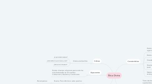 Mind Map: Ética Divina