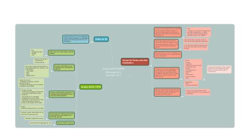 Mind Map: Sustainable Wildlife Management Decision 14/7