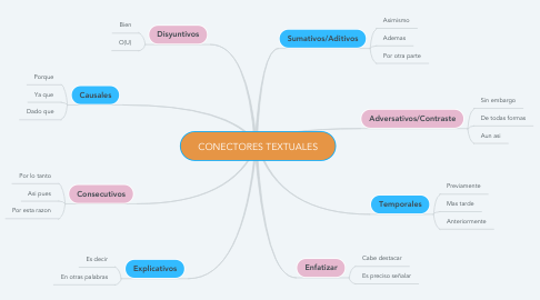 Mind Map: CONECTORES TEXTUALES
