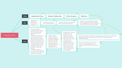 Mind Map: Literature Circle
