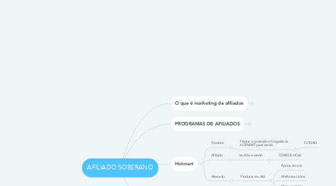 Mind Map: AFILIADO SOBERANO