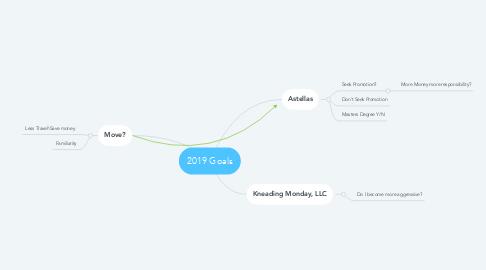 Mind Map: 2019 Goals
