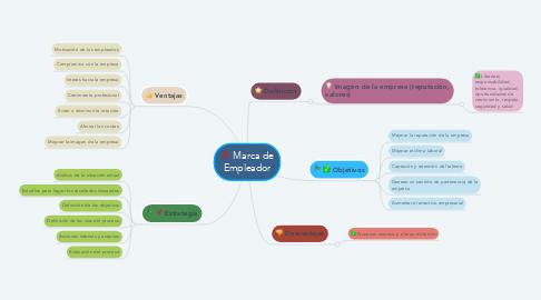 Mind Map: Marca de Empleador