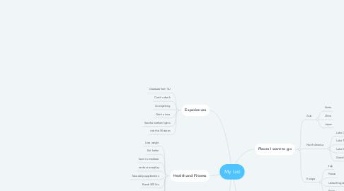 Mind Map: My List