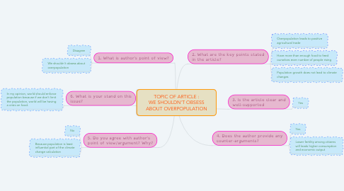 Mind Map: TOPIC OF ARTICLE : WE SHOULDN'T OBSESS ABOUT OVERPOPULATION