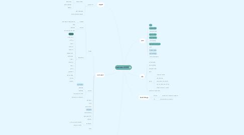 Mind Map: summer 2019
