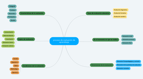 Mind Map: Competencias Digitales