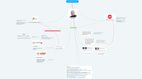 Mind Map: Indian Government In 2014