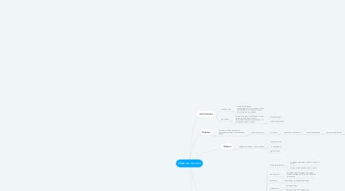 Mind Map: Нервная система