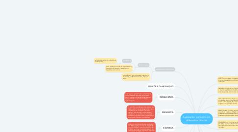 Mind Map: Avaliação: conceito em diferentes olhares