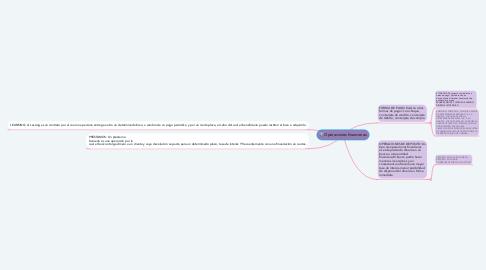 Mind Map: Operaciones financieras