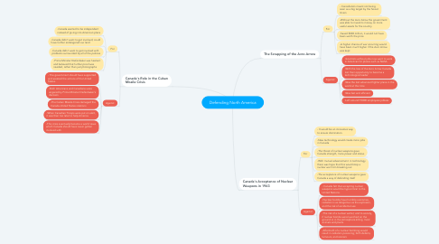 Mind Map: Defending North America