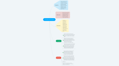 Mind Map: Compare and Contrast