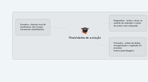 Mind Map: Modalidades de avaliação