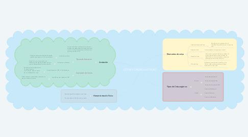 Mind Map: COTAS Y DISEÑO AUTOCAD