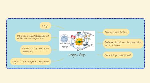 Mind Map: Origen Apps