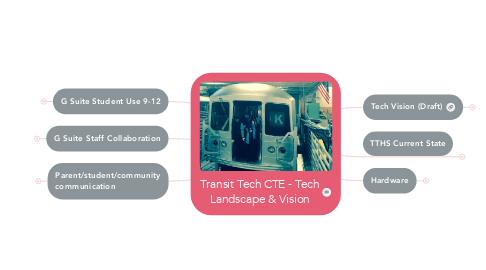 Mind Map: Transit Tech CTE - Tech Landscape & Vision