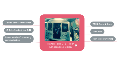Mind Map: Transit Tech Google Drive Staff Hub