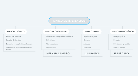 Mind Map: MARCO DE REFERENCIA