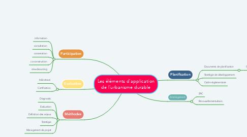 Mind Map: Les éléments d'application de l'urbanisme durable
