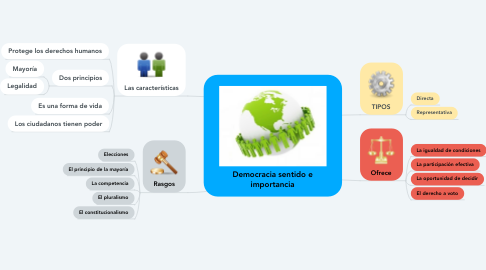 Mind Map: Democracia sentido e importancia