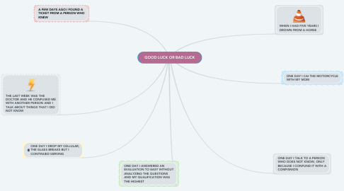 Mind Map: GOOD LUCK OR BAD LUCK
