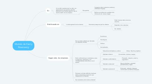 Mind Map: Modelo de Kast y Rosenweig