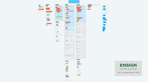 Mind Map: Career & Internship Staff Duties