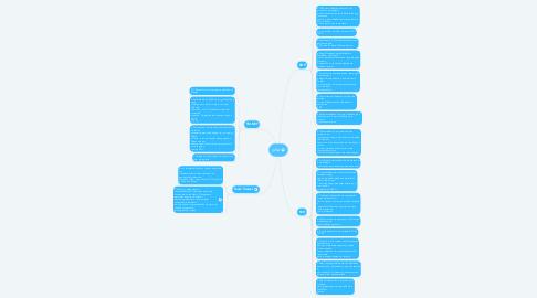 Mind Map: julia