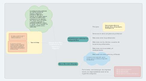 Mind Map: Manejo de la Ética Profesional en las Empresas y Negocios
