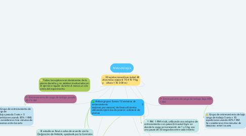 Mind Map: Metodología