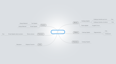 Mind Map: Open Clinic #1