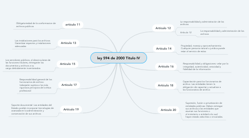 Mind Map: ley 594 de 2000 Titulo IV