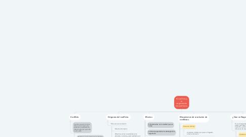 Mind Map: El conflicto y la negociación de conflictos.