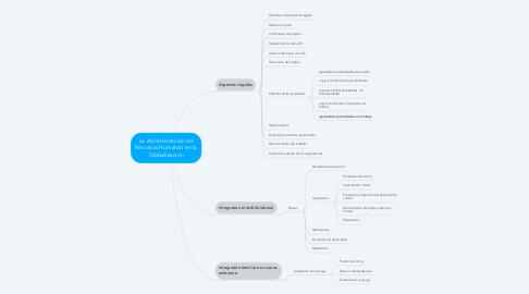 Mind Map: La Administración de Recursos Humanos en la Globalización