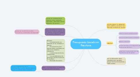 Mind Map: Presupuesto basado en Resultaos