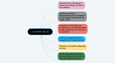 Mind Map: LA GOMA VELOZ