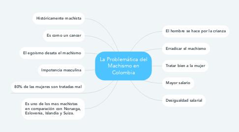 Mind Map: La Problemática del Machismo en Colombia