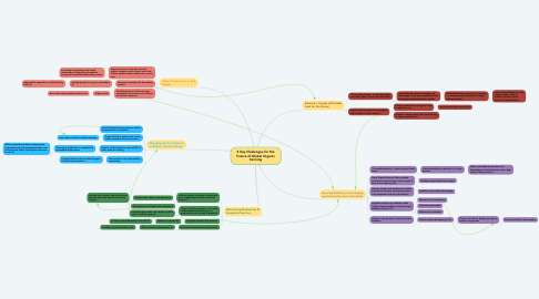 Mind Map: 5 Key Challenges for the Future of Global Organic Farming