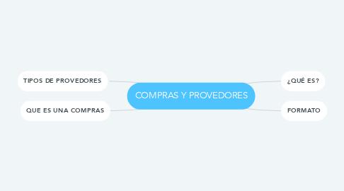 Mind Map: COMPRAS Y PROVEDORES