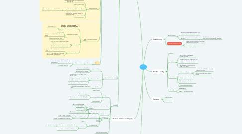 Mind Map: Torts