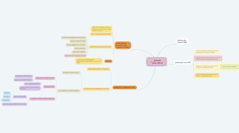 Mind Map: periodo post-clásico