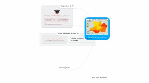 Mind Map: Circulação Atmosfera