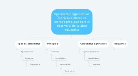 Mind Map: Aprendizaje significativo: Teoría que ofrece un marco apropiado para el desarrollo de la labor educativa