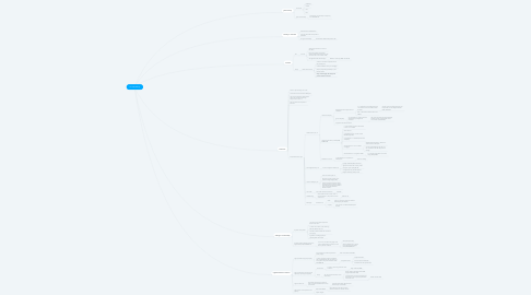 Mind Map: co-ownership